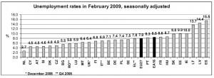 Datos del paro en Europa por paises en Febrero 2009